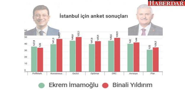 31 Mart yerel seçimleri: 7 anket firmasının İstanbul sonuçları