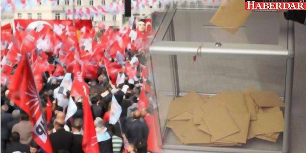 CHP İstanbul ve Ankara için anket yapacak