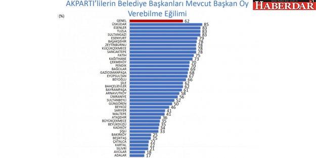 Esenyurt'un AK Partili Başkanı Alatepe 1 yıllık başkanlık sonunda ilk 5'e oturdu!
