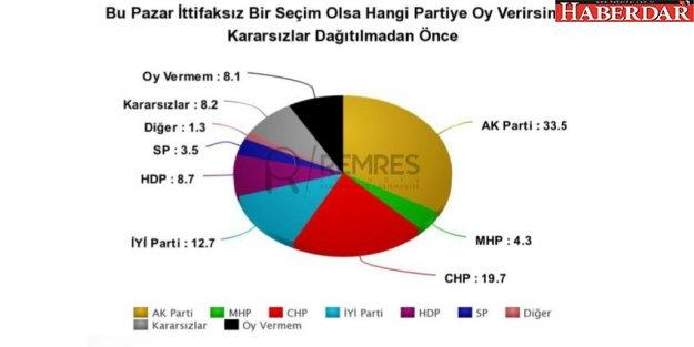REMRES'in anketine göre muhalefet Meclis'te çoğunluğu kazanırken, Cumhurbaşkanlığı seçimi de ikinci tura kalıyor.