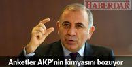 Anketler AKP'nin kimyasını bozuyor