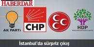 İstanbul'da oyunu en çok arttıran parti açıklandı