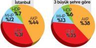 İşte CHPnin yaptırdığı anket...