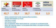 İşte Meral Akşener#039;in MHP#039;nin başına geçerse alacağı oy oranı