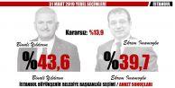 ORC anketine göre, Yıldırım: % 43.6.  İmamoğlu % 39.7.