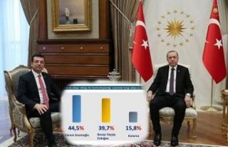 Cumhurbaşkanlığı seçim anketi: İmamoğlu, Erdoğan'ı...