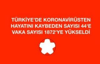 HAYATINI KAYBEDEN SAYISI 44'E VAKA SAYISI 1872'YE...