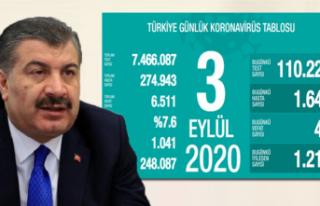 Türkiye'de koronavirüsten ölenlerin sayısı...