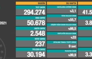 Türkiye'de 11 Nisan günü koronavirüs raporu...
