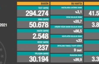 Türkiye'de 11 Nisan günü koronavirüs raporu belli oldu