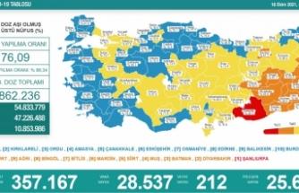 Sağlık Bakanlığı tabloyu paylaştı! Koronavirüste vaka sayısı düştü, can kaybı arttı!