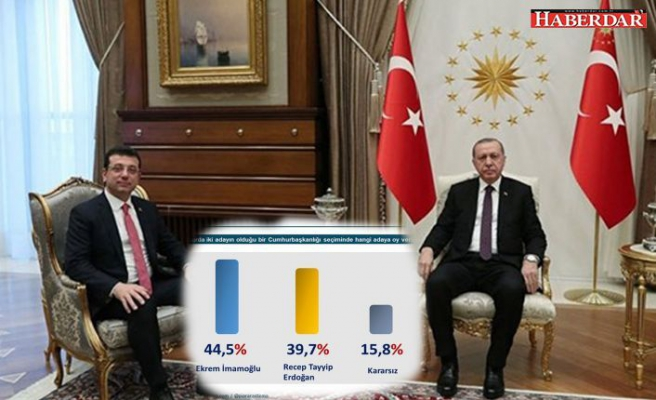 Cumhurbaşkanlığı seçim anketi: İmamoğlu, Erdoğan'ı geçti