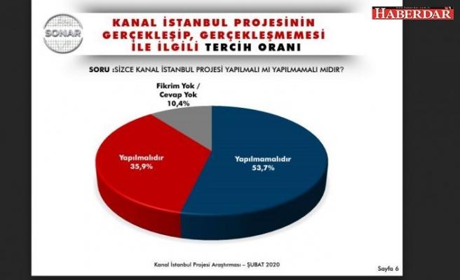 Vatandaşların 53.7'si Kanal İstanbul projesinine karşı