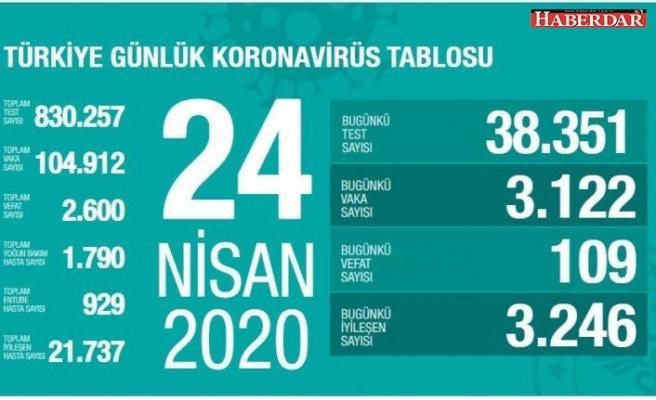 Türkiye'de koronavirüs salgınında bir ilk!