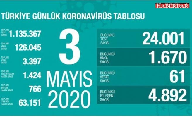 Son dakika: Türkiye'de 61 kişi daha koronavirüsten hayatını kaybetti