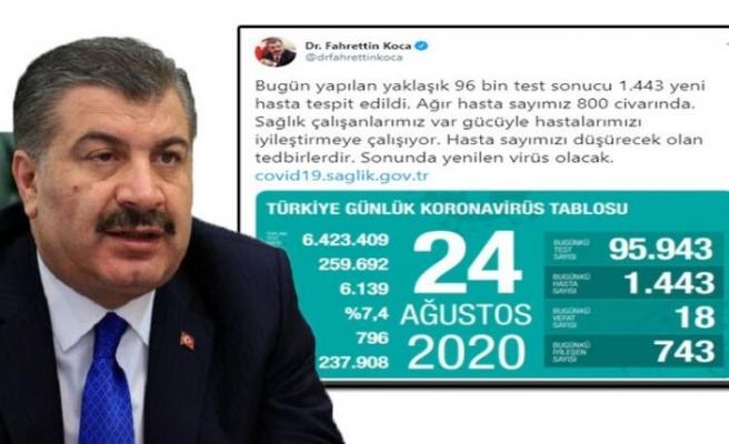 Türkiye'de koronavirüs nedeniyle hayatını kaybedenlerin sayısı 6 bin 139'a yükseldi