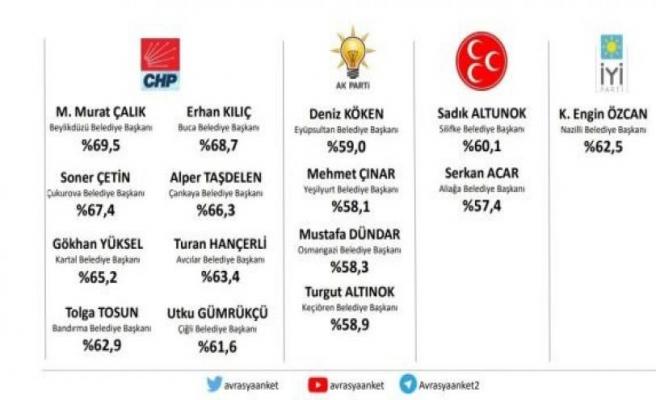 """Avrasya Araştırma'dan """"Hangi belediye başkanları başarılı?"""" anketi! CHP'li başkanlar öne çıktı"""