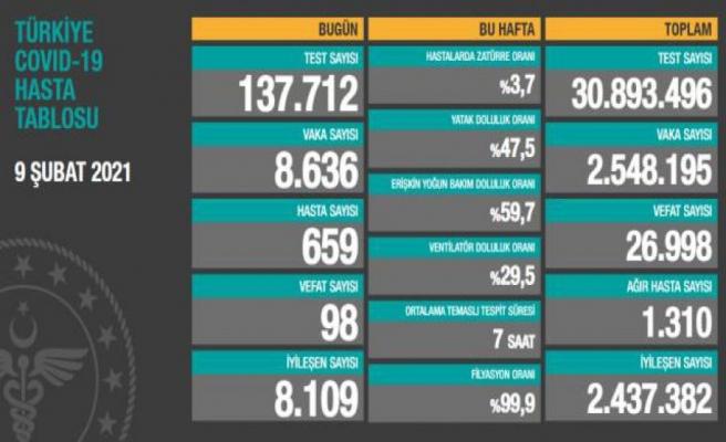 Türkiye'de 9 Şubat günü koronavirüs nedeniyle 98 kişi vefat etti, 8 bin 636 yeni vaka tespit edildi