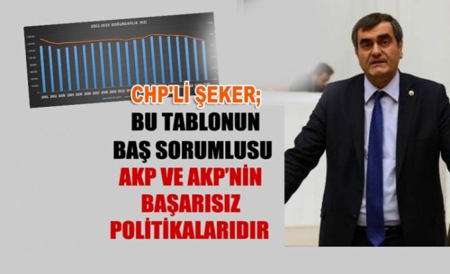 CHP'Lİ ŞEKER; NÜFUS ARTIŞ HIZIMIZ GERİLEDİ...