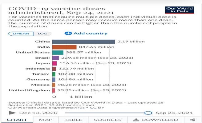 Bakan Koca'dan flaş aşı açıklaması! 'Dünyada 7'nci ülkeyiz'