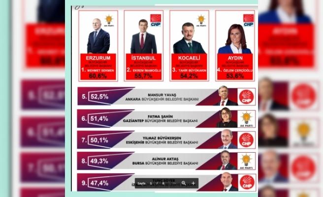 En başarılı büyükşehir belediye başkanları anketi...