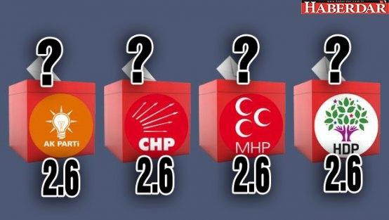 AK Parti: 2.6, HDP ve MHP: 2.1, CHP: 1.7