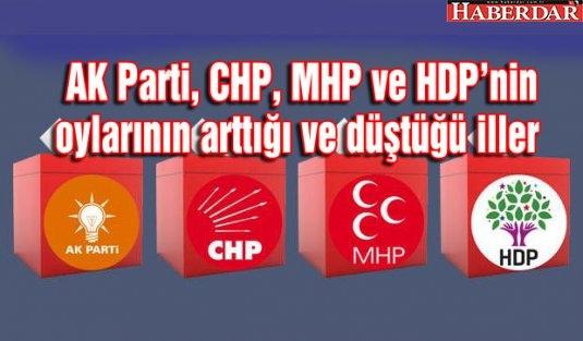 AK Parti, CHP, MHP ve HDP'nin oylarının arttığı ve düştüğü iller