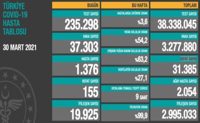 Türkiye'de 30 Mart günü koronavirüs nedeniyle 155 kişi vefat etti, 37 bin 303 yeni vaka tespit edildi