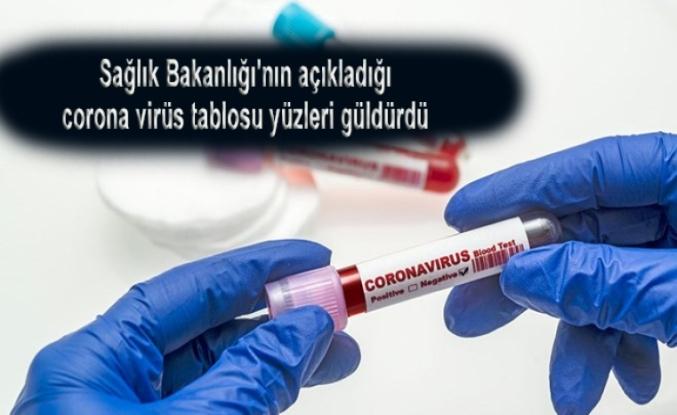 Sağlık Bakanlığı'nın açıkladığı corona virüs tablosu yüzleri güldürdü