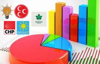 CHP'ye sunulan ankete göre Cumhur İttifakı...