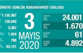 Son dakika: Türkiye'de 61 kişi daha koronavirüsten...