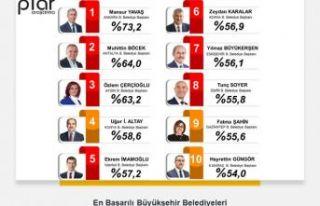 'En başarılı belediye başkanları' anketi