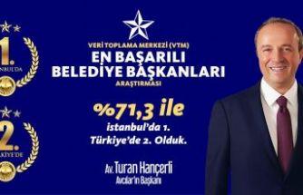 HANÇERLİ, İSTANBUL'UN 1. TÜRKİYE'NİN 2. 'EN BAŞARILI BELEDİYE BAŞKANI' OLDU