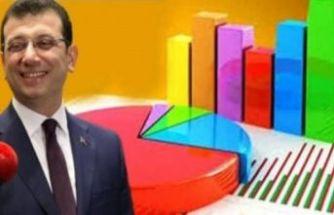 'En başarılı belediye başkanları' anketine Ekrem İmamoğlu damga vurdu