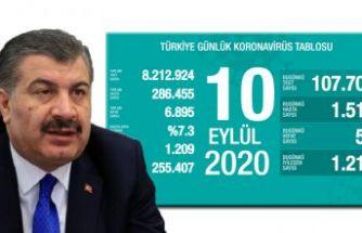 Türkiye'de koronavirüs nedeniyle hayatını kaybedenlerin sayısı 6 bin 895'e yükseldi
