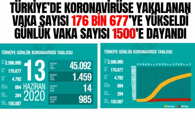 Türkiye'de koronavirüsten ölenlerin sayısı 4 bin 792'ye yükseldi