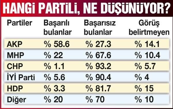 Ekonomi anketinden AK Parti'ye kötü haber
