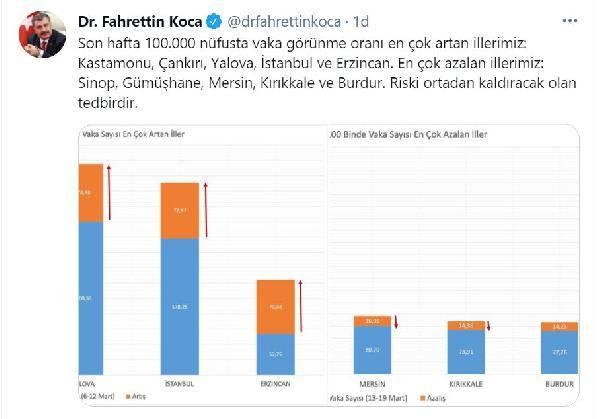 Fahrettin Koca vakanın en çok arttığı illeri açıkladı